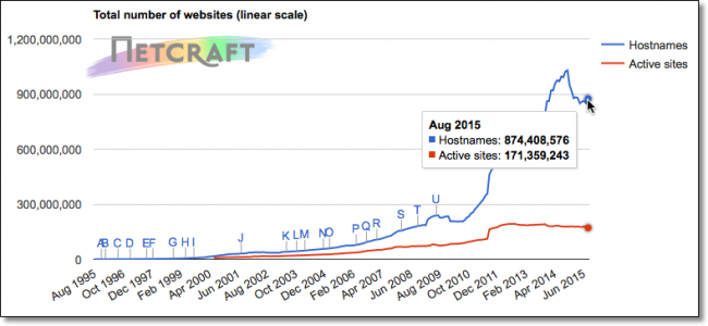 August-2015-Websites
