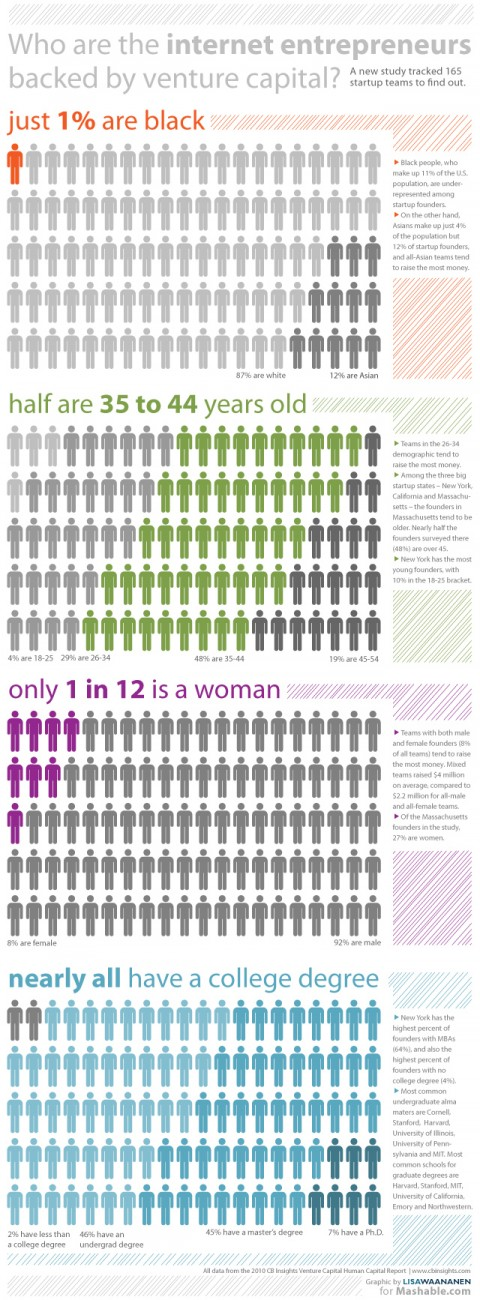 Businesss Startups Infographic on demographics