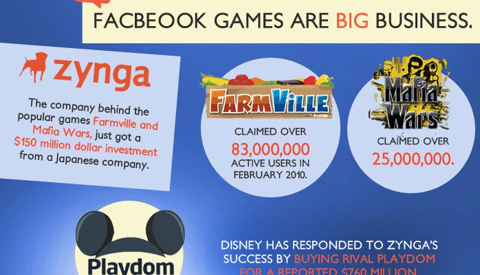 Story of Facebook Infographic