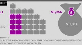 Women-Owned Businesses Increasing Nicely