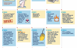 History Of Email 50 Years 1971 – 2021 Infographic