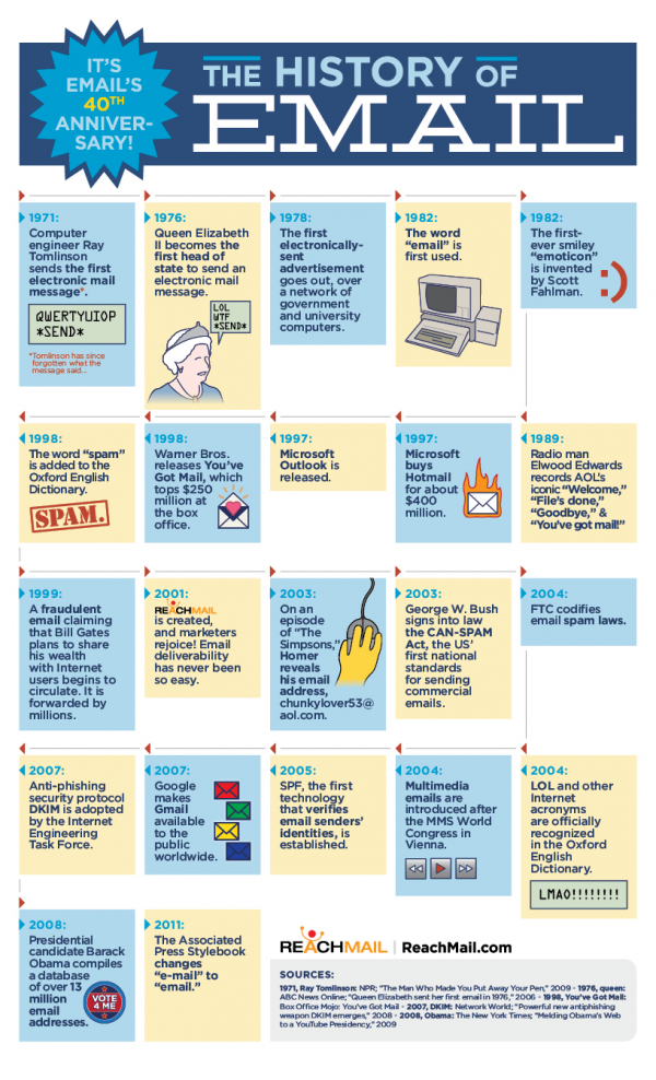 History of Email Infographic