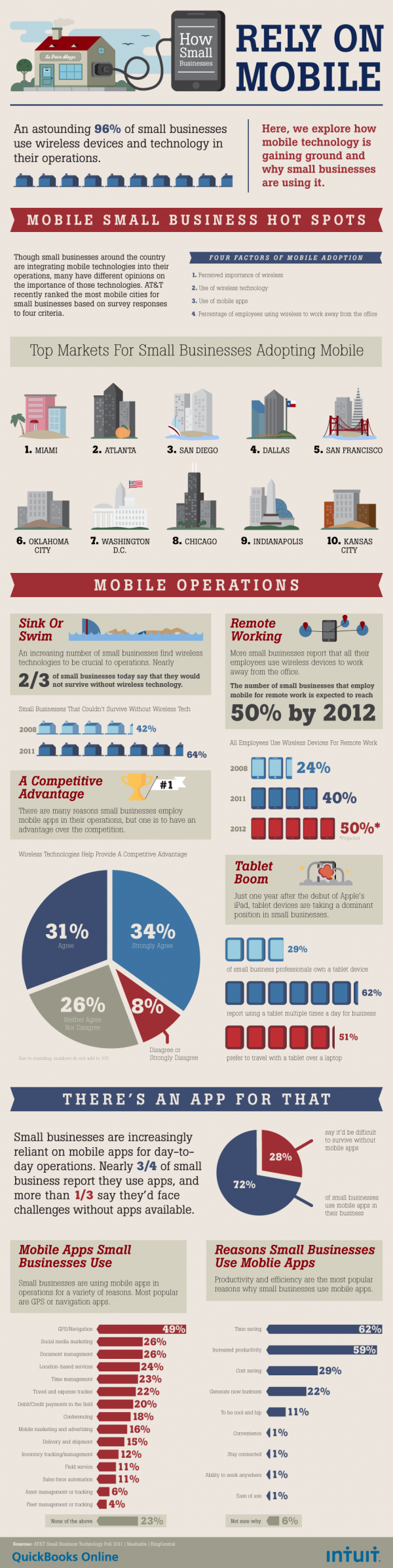 Adoption of Mobile by Small businesses