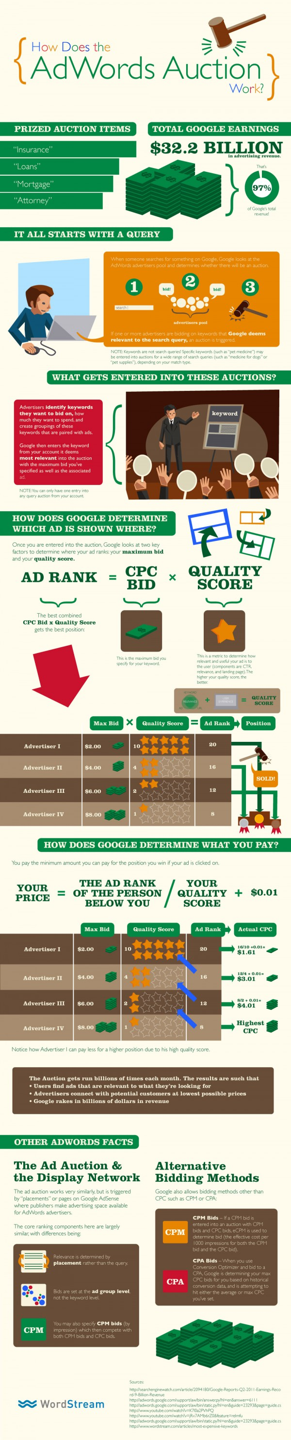 Pay Per Click PPC Google Adwords