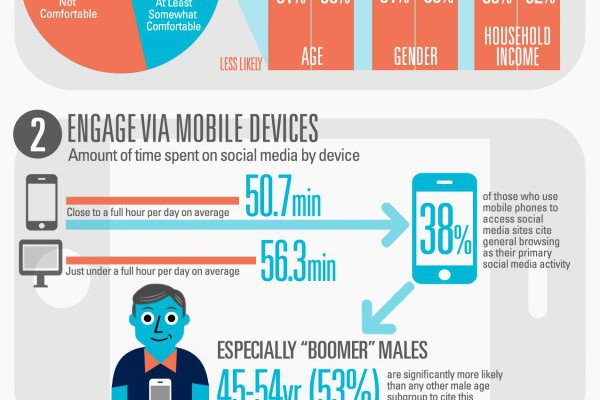 Mobile Social Commerce – Security Top Concern – Infographic