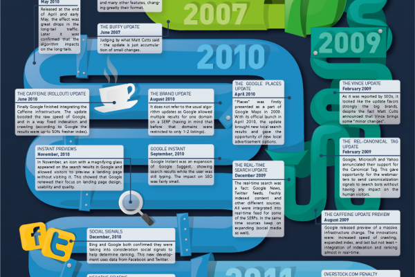 Google Algorithm Update History – Infographic & Timeline