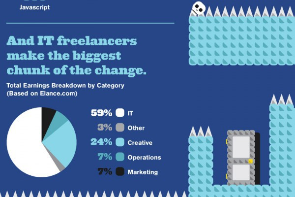 Pitfalls of Freelancing – InfoGraphic