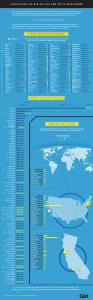 Digital 100 Location Valuation