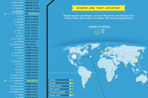 Visualizing the Digital 100 by Location and Valuation