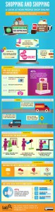 Online Ecommerce Shopping Infographic
