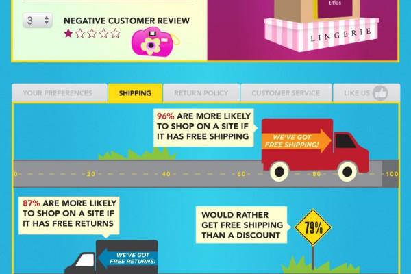 Online Shopping Behavior Infographic
