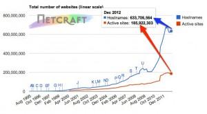 Domain Names Active Sites March 2013