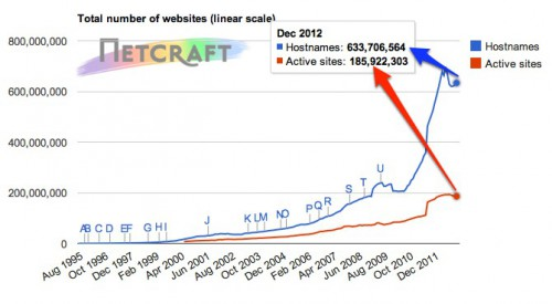 Domain Names Active Sites March 2013