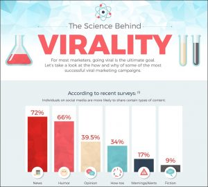 Science Behind Virality Infographic