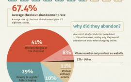 Reducing Shopping Cart Abandonment – Ecommerce Checkouts