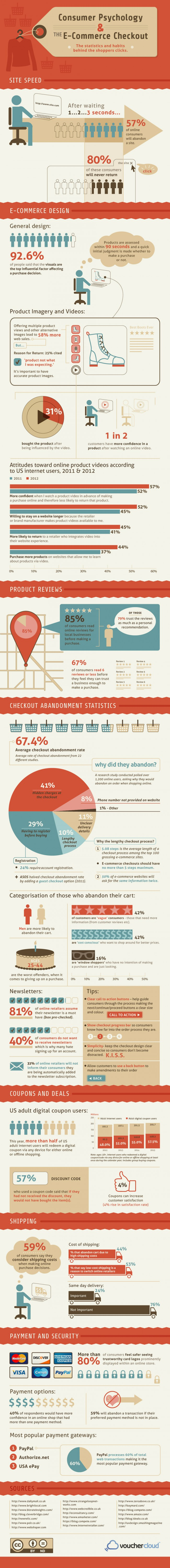 Ecommerce Consumer Checkouts & Payment Gateways Reducing Shopping Cart Abandonment