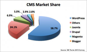 CMS Market Share WordPress