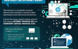 How the Internet Works: Infographic